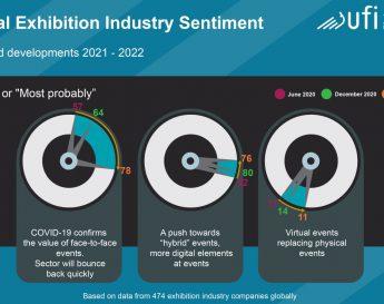 بارومتر جهانی تاثیر کووید 19 بر صنعت نمایشگاهی و چشم انداز سال 2021